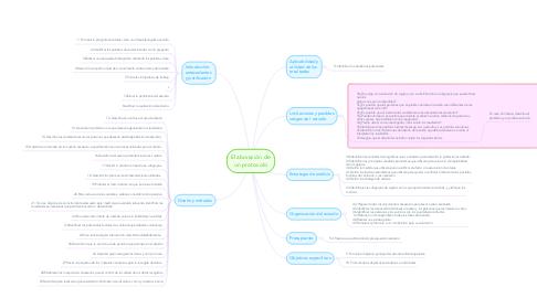 Mind Map: Elaboración de un protocolo