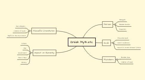 Mind Map: Greek Myth etc.