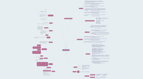 Mind Map: ENGLISH LEARNING