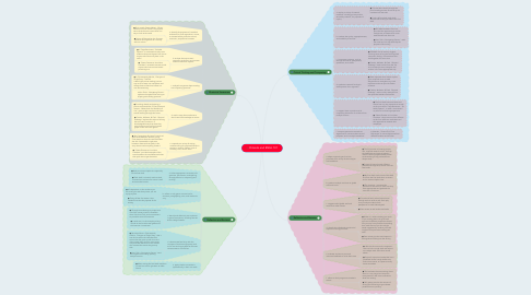 Mind Map: Orlando and ENGL 101