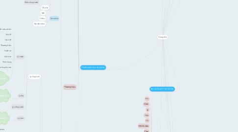 Mind Map: Trang chủ