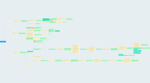 Mind Map: Roteiro Stakeholders + Itens Faslodex Conquer
