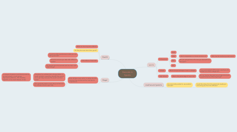 Mind Map: Steroids in Sports