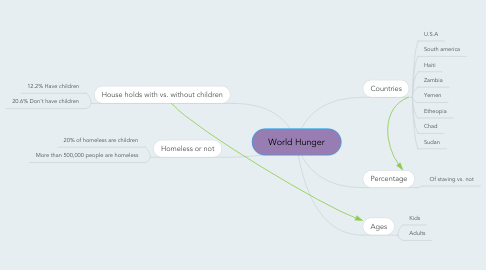 Mind Map: World Hunger