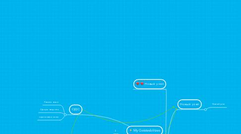 Mind Map: Ииссиидиология
