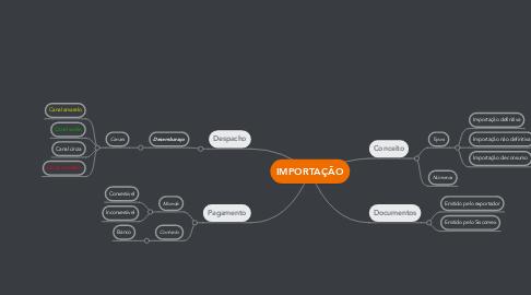 Mind Map: IMPORTAÇÃO