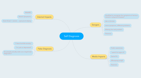 Mind Map: Self Diagnosis