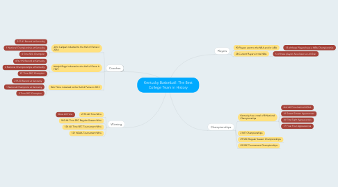 Mind Map: Kentucky Basketball: The Best College Team in History