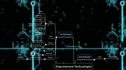 Mind Map: Empowerment Techonologies