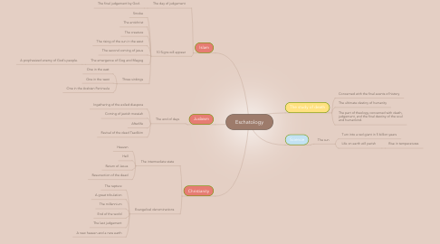 Mind Map: Eschatology