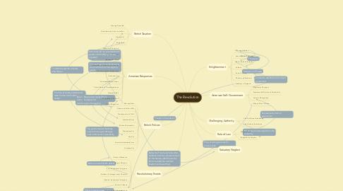 Mind Map: The Revolution