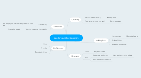 Mind Map: Working At McDonald's
