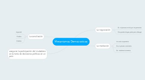Mind Map: Mecanismos Democraticos