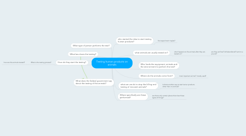 Mind Map: Testing human products on animals