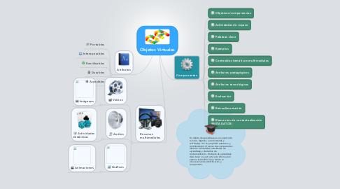 Mind Map: Objetos Virtuales