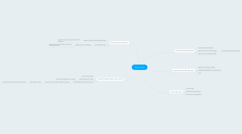 Mind Map: Gun control