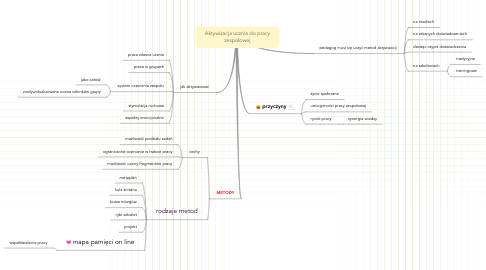 Mind Map: Aktywizacja ucznia do pracy zespołowej