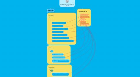 Mind Map: фабрика сетевых проектов (ФСП)