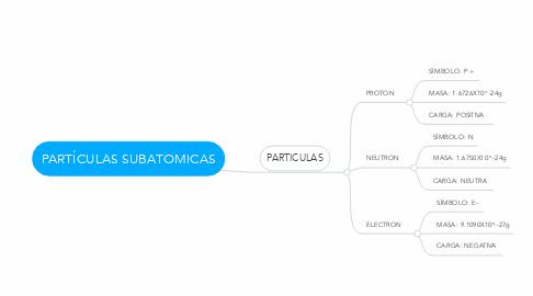 Mind Map: PARTÍCULAS SUBATOMICAS