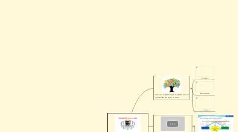 Mind Map: Aprendizaje para toda la Vida
