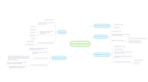 Mind Map: Persoonallisuusteoriat