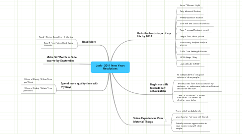 Mind Map: Josh - 2011 New Years Resolutions