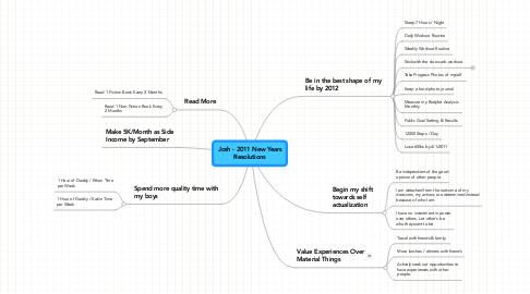 Mind Map: Josh - 2011 New YearsResolutions