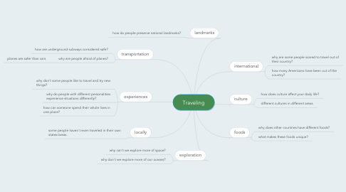 Mind Map: Traveling