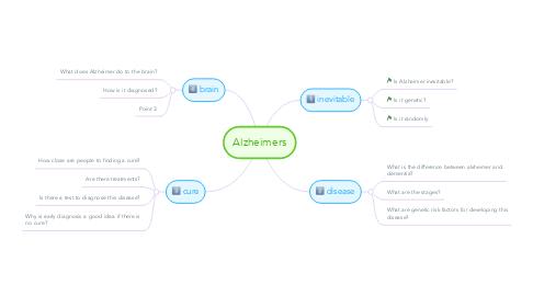 Mind Map: Alzheimers
