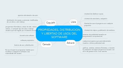 Mind Map: PROPIEDADES, DISTRIBUCION Y LIBERTAD DE USOS DEL SOFTWARE