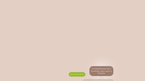 Mind Map: Conceptualización de la Sociología como ciencia y disciplina