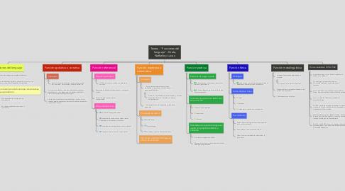 """Mind Map: Textos - """"Funciones del lenguaje"""" - Greta, Nathalie y Lucas"""