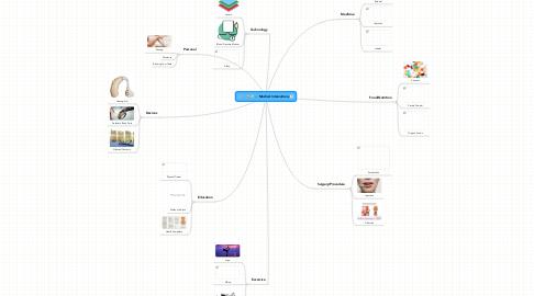 Mind Map: Medical Intervations