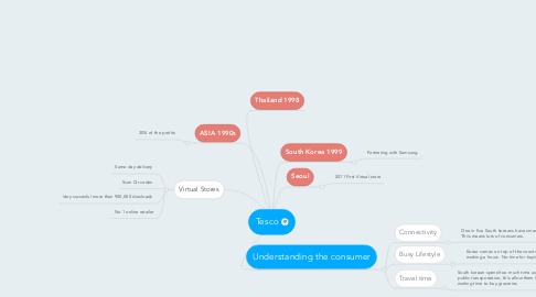 Mind Map: Tesco
