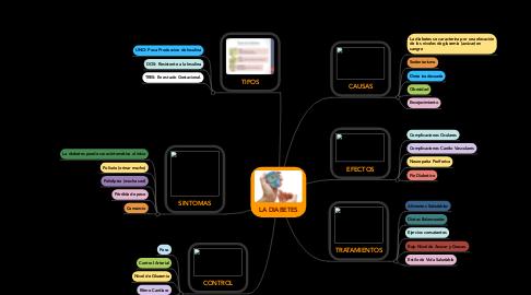 Mind Map: LA DIABETES