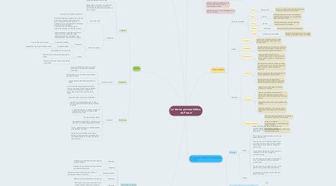 Mind Map: La teoría psicoanlalítica de Freud