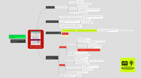 Mind Map: Power of Your Subconscious Mind - Dr Joseph Murphy