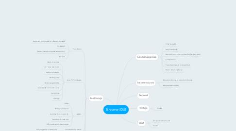 Mind Map: Streamer IDLE