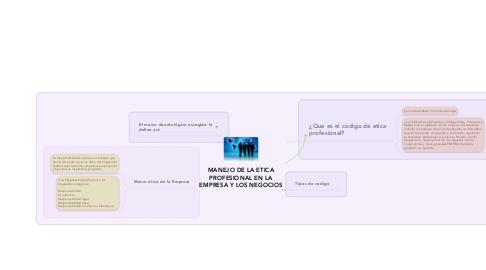 Mind Map: MANEJO DE LA ETICA PROFESIONAL EN LA EMPRESA Y LOS NEGOCIOS