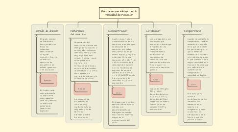Mind Map: Factores que influyen en la velocidad de reacción