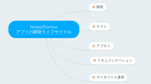 Mind Map: Notes/Domino アプリの開発ライフサイクル