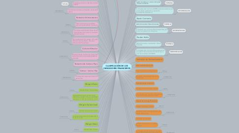 Mind Map: CLASIFICACIÓN DE LOS INDICADORES FINANCIEROS