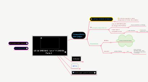 Mind Map: LEI de DROGAS -Lei nº 11.343/06 Parte 2