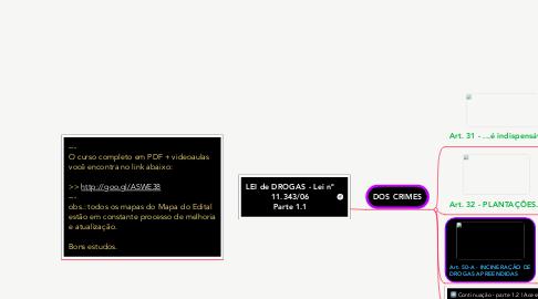 Mind Map: LEI de DROGAS -Lei nº 11.343/06 Parte 1.1