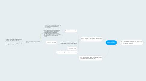 Mind Map: MoodValue