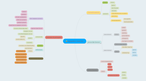 Mind Map: logopedie in team bic
