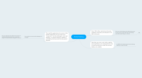 Mind Map: Animal testing