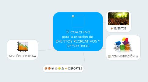 Mind Map: COACHING para la creación de  EVENTOS RECREATIVOS Y DEPORTIVOS