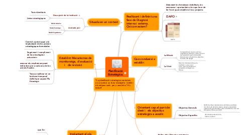 Mind Map: PlanificacióEstratègica.
