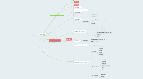 Mind Map: http://coupelux.ru